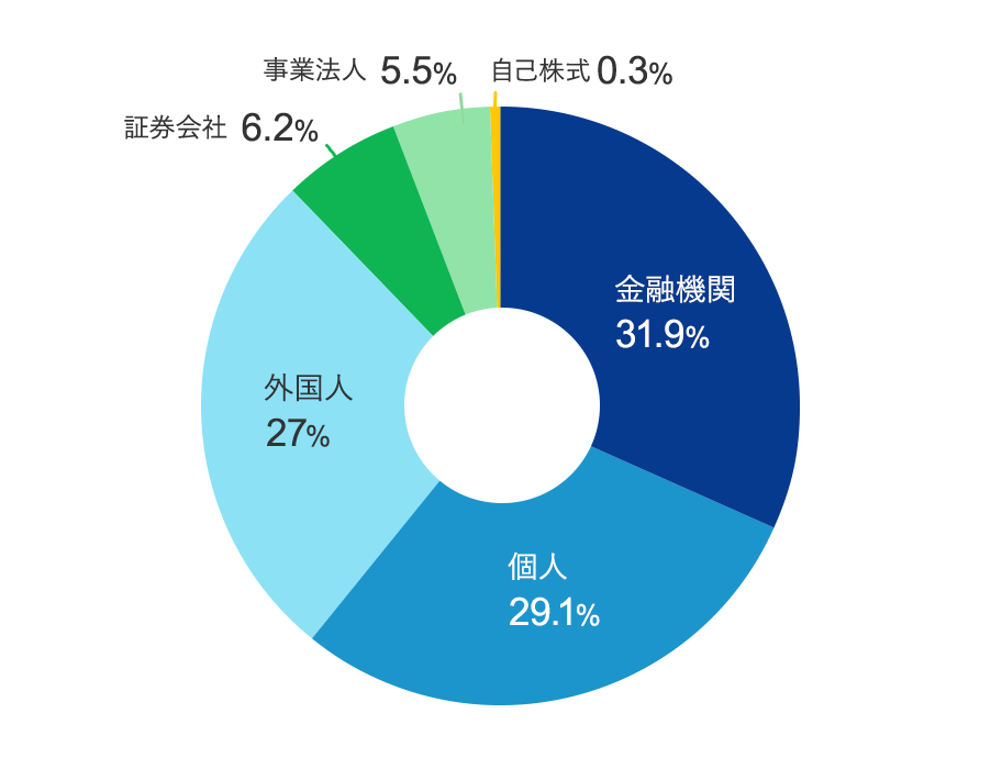 株価 日本 郵船 日本郵船の株価分析!長期低迷の株価が短期で大きく上昇!高配当利回り【9101】