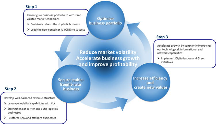Reduce market volatility Accelerate business growth and improve profitability