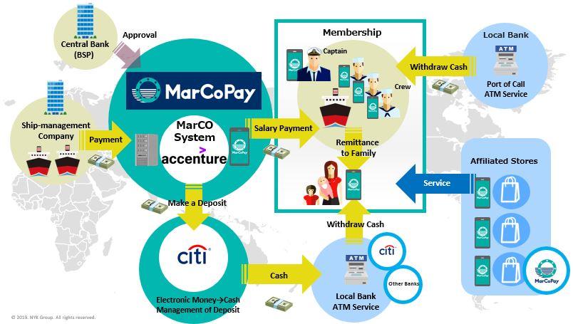 "NYK Establishes ""MarCoPay,"" an Electronic Money Platform"